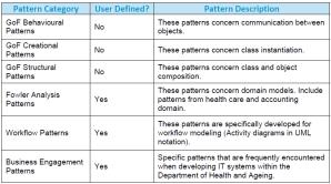 Using UML Patterns within Enterprise Architect   IT ...