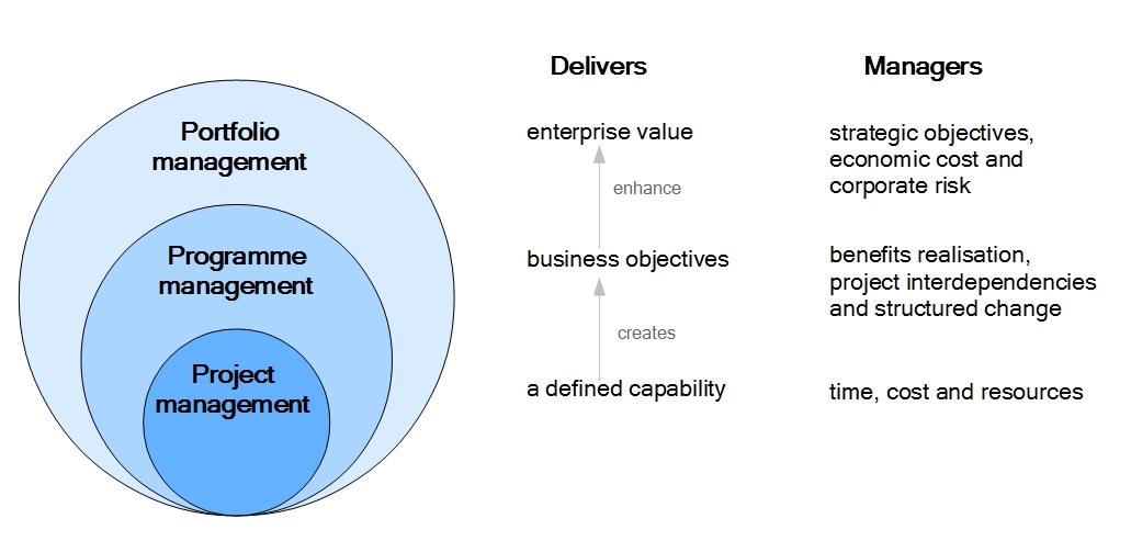 Business analysis it strategies thoughts from anthony draffin a p3 delivery and management malvernweather Image collections